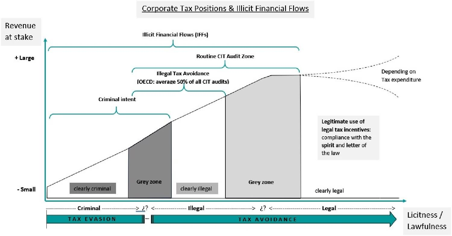No, corporate tax avoidance is not legal | FT Alphaville