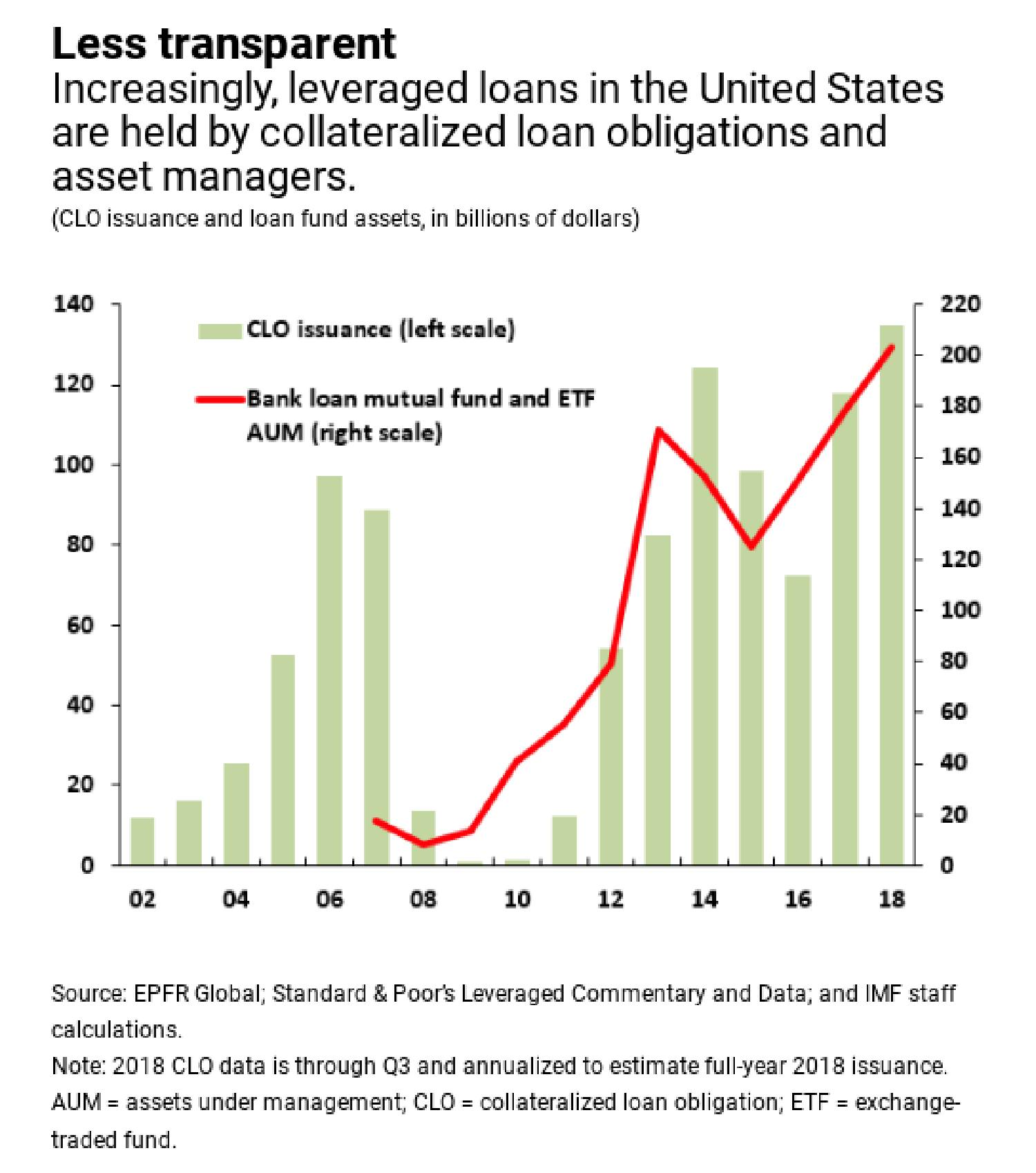 Who's buying leveraged loans anyways? | FT Alphaville