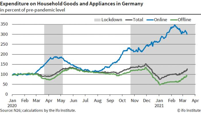 Chart showing expenditure in household goods and appliances in Germany