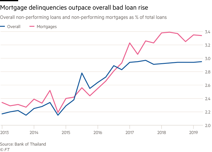 Chart of overall non-performing loans and non-performing mortgages as % of total loans that shows mortgage delinquencies outpace overall bad loan rise