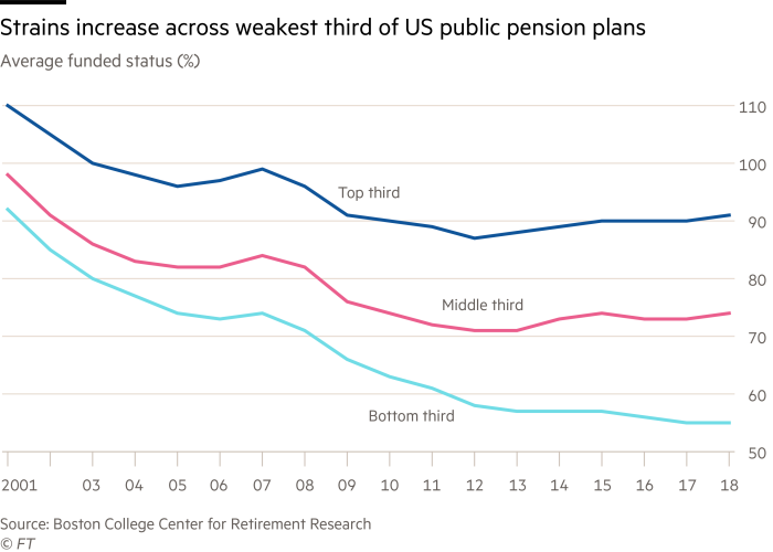 Chart showing the strain across the weakest third of US public pension plans