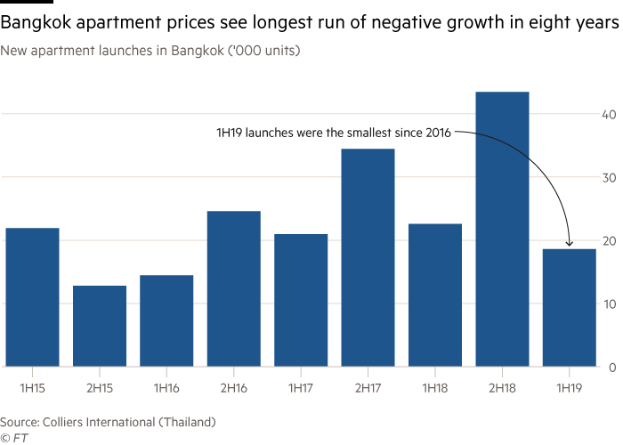 Chart of new apartment launches in Bangkok that shows Bangkok apartment prices see longest run of negative growth in eight years