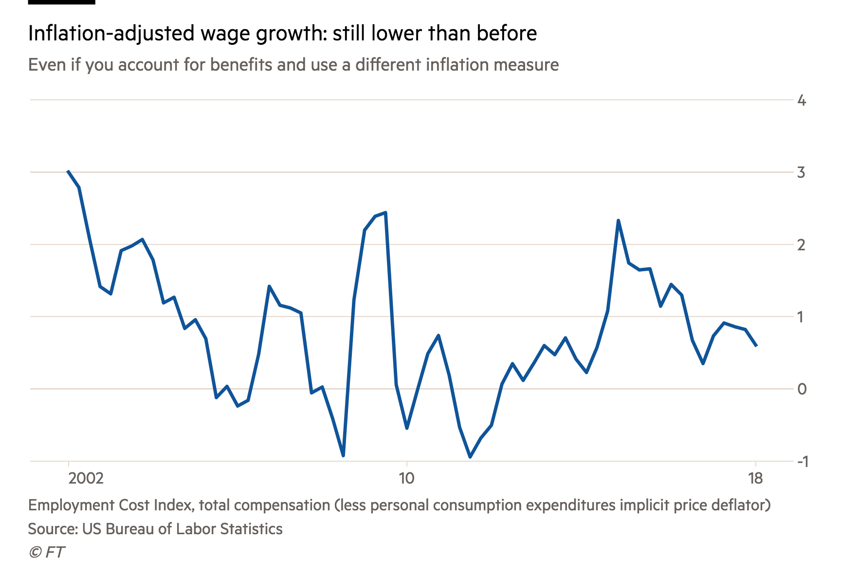 Wages and growth and honestly we just give up | FT Alphaville