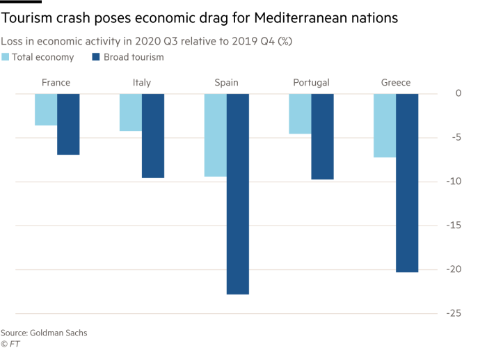Loss in Mediterranean countries' economic activity, Q3 2020 compared with Q4 2019 (%)
