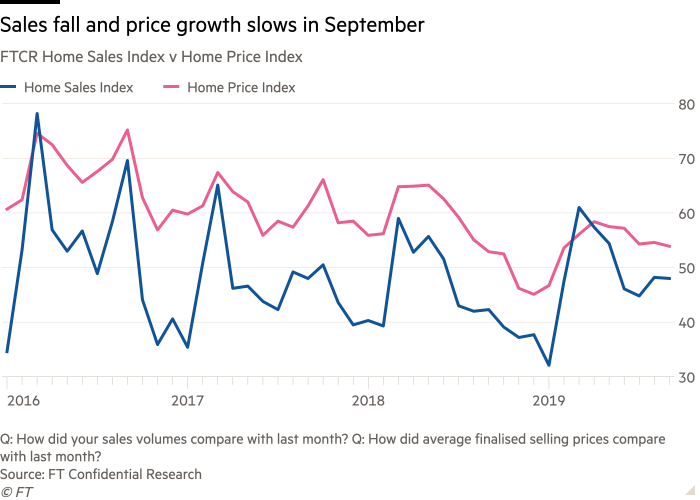 Chart of FT Confidential Research's home sales index v home price index that shows sales fall and price growth slows in September