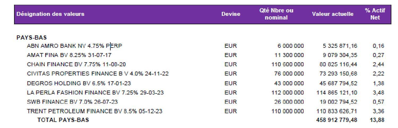 À l'exception de ABN Amro, toutes ces obligations néerlandaises sont liées à Lars Windhorst