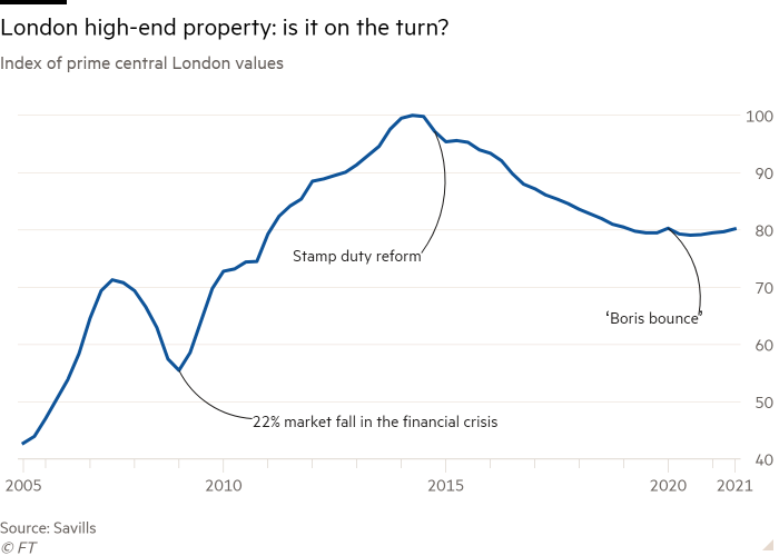 Line chart of the index of the most important central London values showing the high-level property in London: is it time?