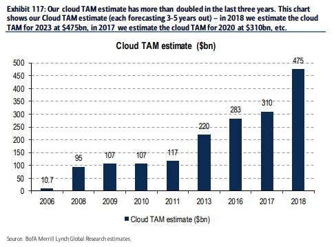 Oracle: cloud quiet | FT Alphaville