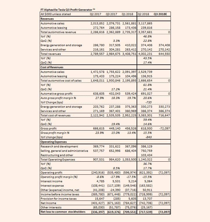 tesla motors inc financial statements