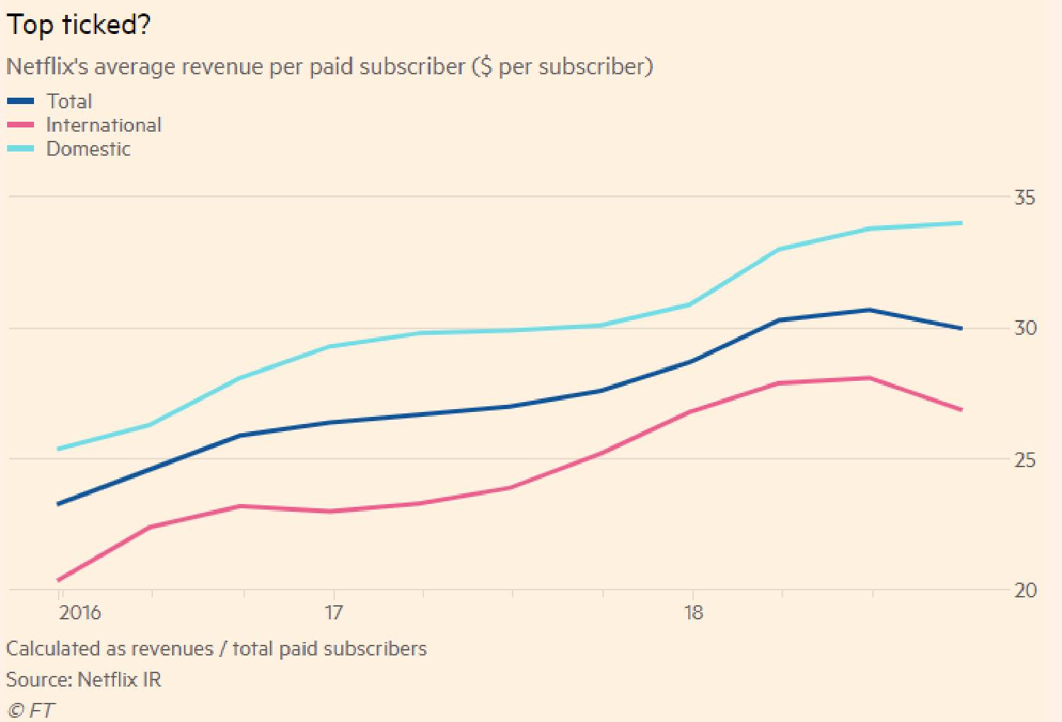 The quality of quantity at Netflix | FT Alphaville