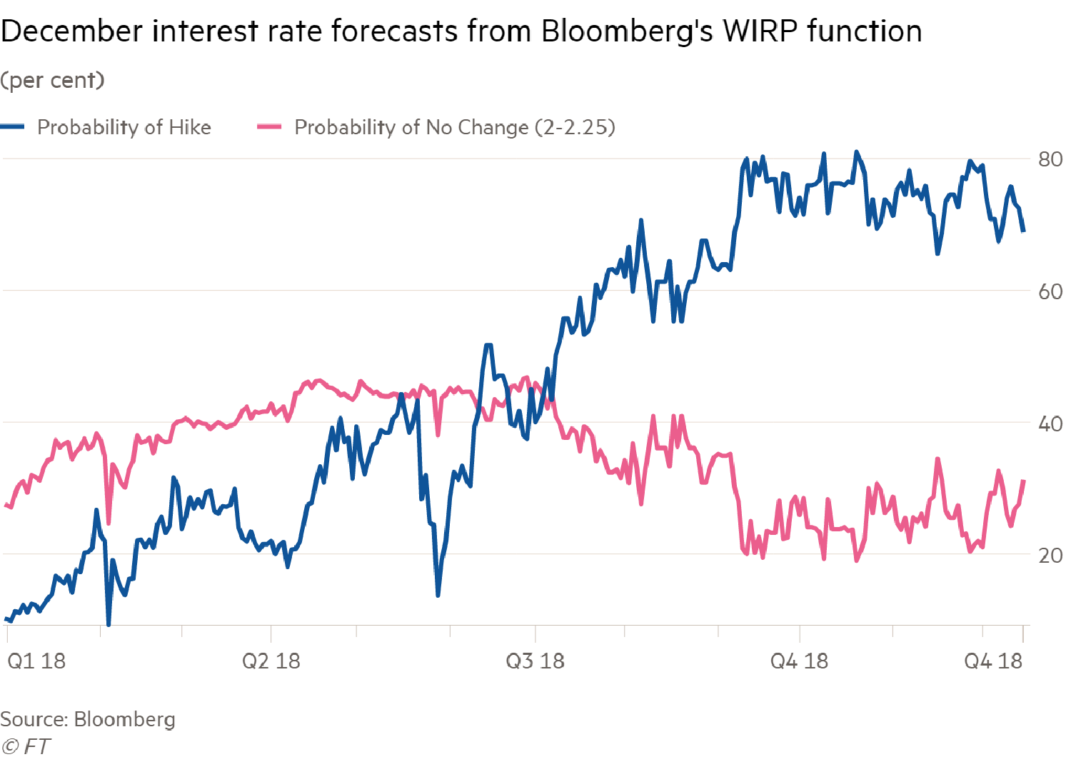 When interest rate forecasts don't WIRP   FT Alphaville