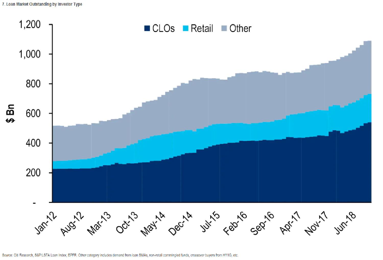 Who's buying leveraged loans anyways?