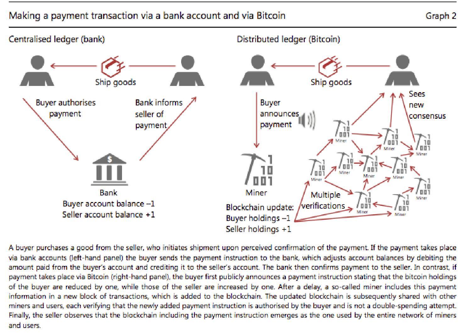 BIS trolls bitcoin | FT Alphaville