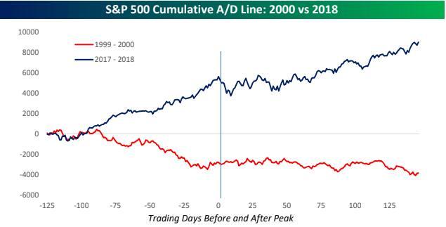 The bull market is running out of brea(d)th | FT Alphaville
