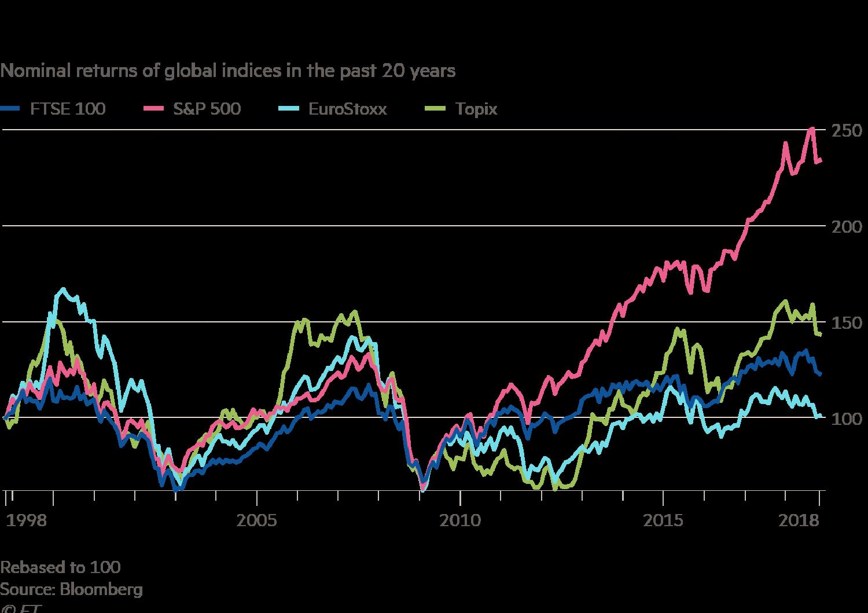 The future of the FTSE 100 | FT Alphaville