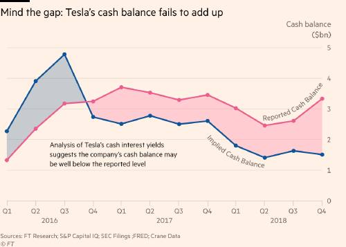 How much does Tesla have in the bank? | FT Alphaville