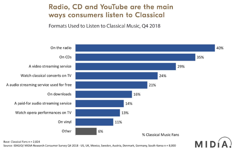 Classical music has a metadata problem | FT Alphaville