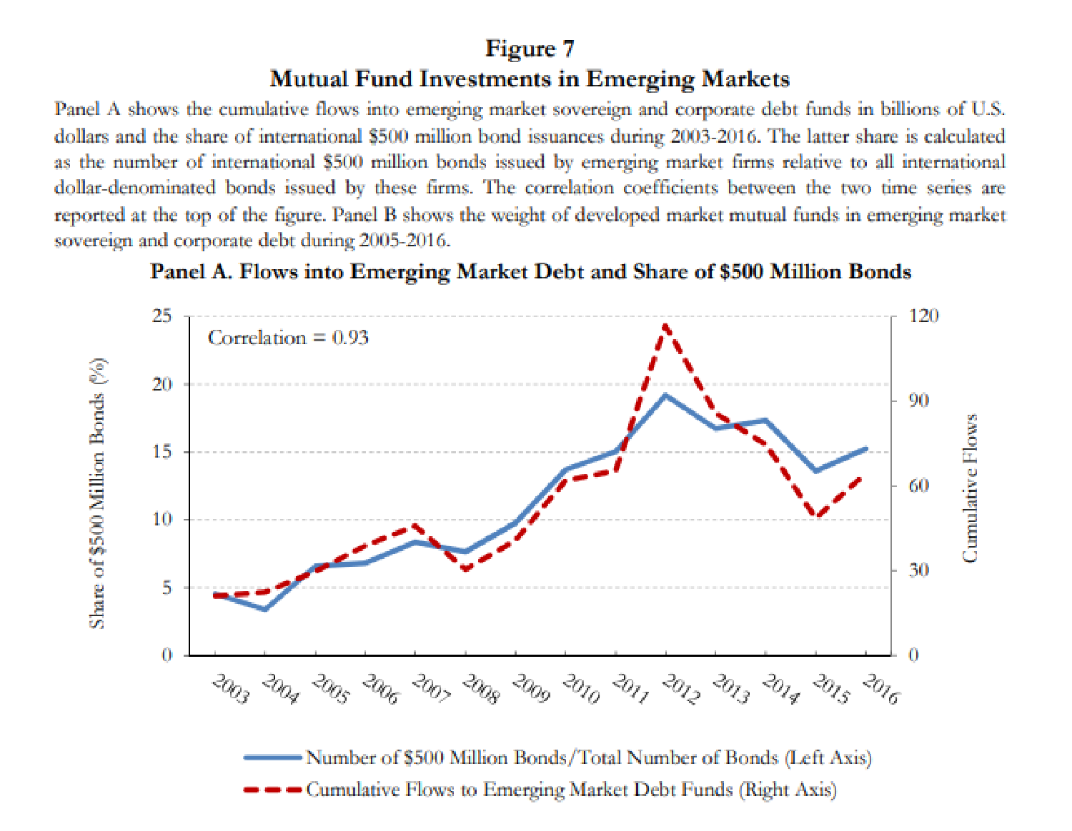 Reaching for yield: the reshaping of the EM corporate debt