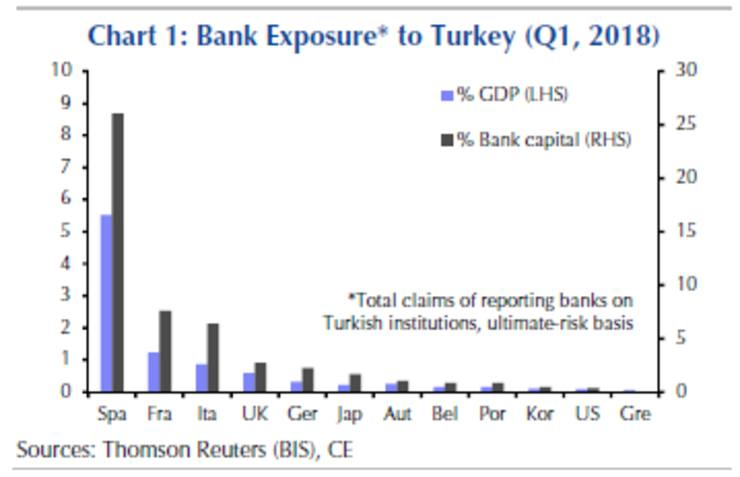 Turkey contagion fears are overblown [Update]