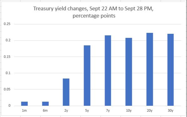Treasury yields change