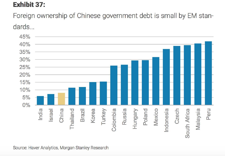 China's capital markets: a progress report | FT Alphaville