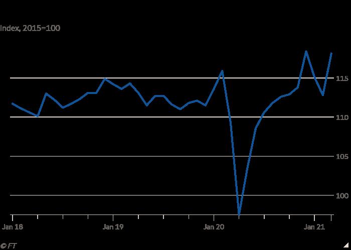 Graphique linéaire de l'indice, 2015 = 100 indiquant une augmentation des kilomètres parcourus par les camions allemands en mars