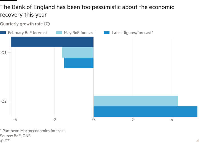 Quarterly growth rate (%) bar chart shows that the Bank of England is too pessimistic about this year's economic recovery
