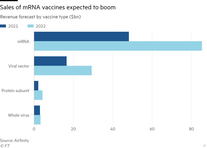 Bar graph of revenue forecast by type of vaccine ($ billion) showing that sales of mRNA vaccines are expected to increase