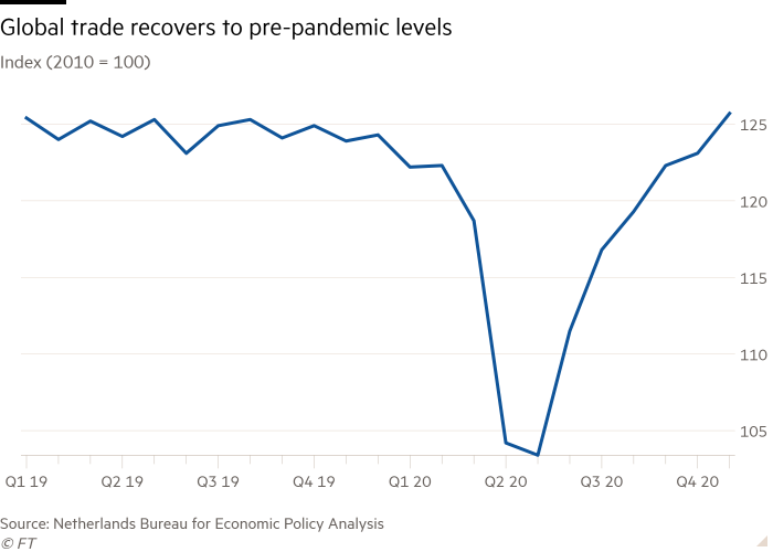 Line chart of Index (2010 = 100) showing Global trade recovers to pre-pandemic levels
