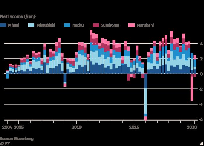 Bagan kolom laba bersih ($ bn) menunjukkan Akankah perusahaan perdagangan Jepang menjadi kurang siklus?