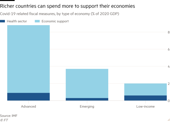 Column chart of Covid-19 related fiscal measures, by type of economy (% of 2020 GDP) showing Richer countries can spend more to support their economies