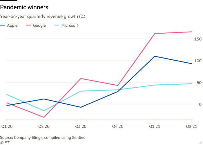 Line chart of Year-on-year quarterly revenue growth (%) showing Pandemic winners
