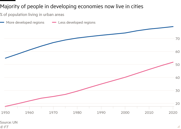Line chart of % of population living in urban areas showing Majority of people in developing economies now live in cities
