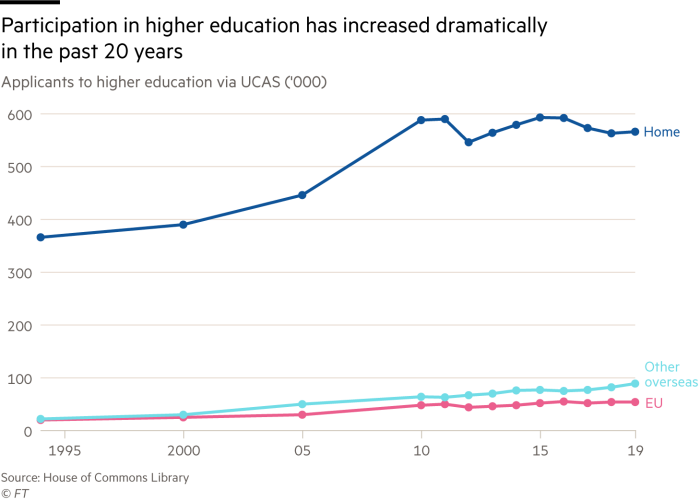 Line chart showing that participation in higher education has increased dramatically in the past 20 years