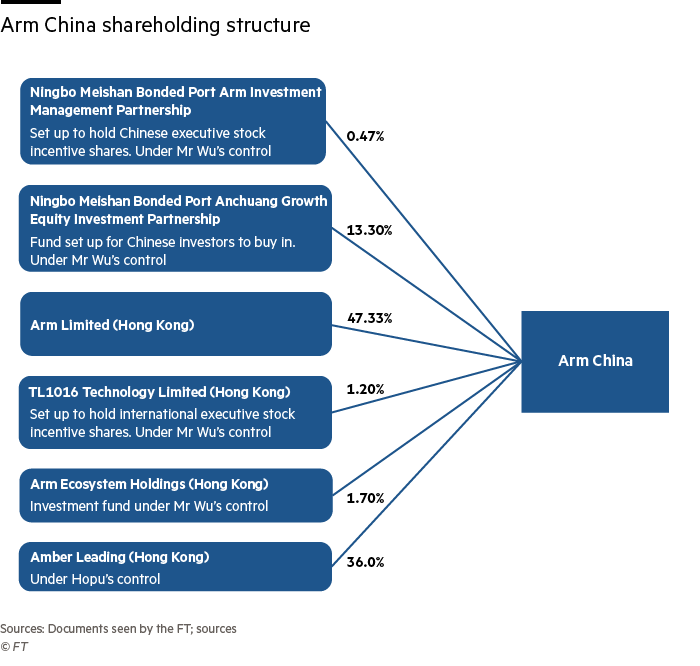 Arm China shareholding structure