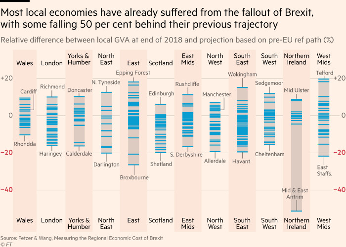 Chart showing most local economies have already suffered from the fallout of Brexit, with some falling 50 per cent behind their previous trajectory