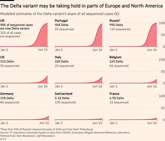 Chart showing that the Delta variant now accounts for more than half of sequenced cases in parts of the US, and is growing in prevalence across the country