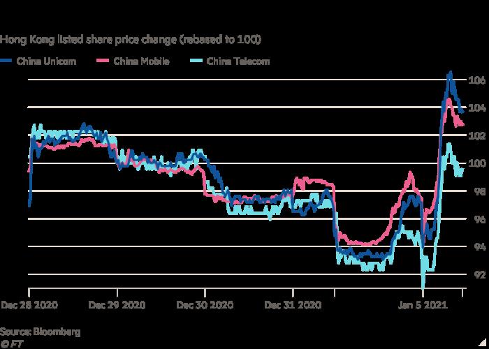 Graphique linéaire de la variation du prix des actions cotées à Hong Kong (rebasé à 100) montrant le rallye des groupes chinois de télécommunications suite à l'inversion des radiations à la NYSE