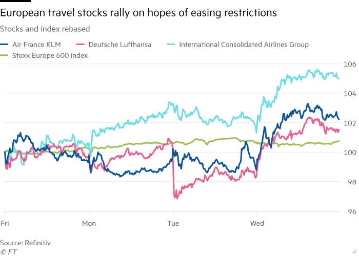 Line chart of stocks and rebabani index, showing a set of European passenger stocks in hopes of easing restrictions