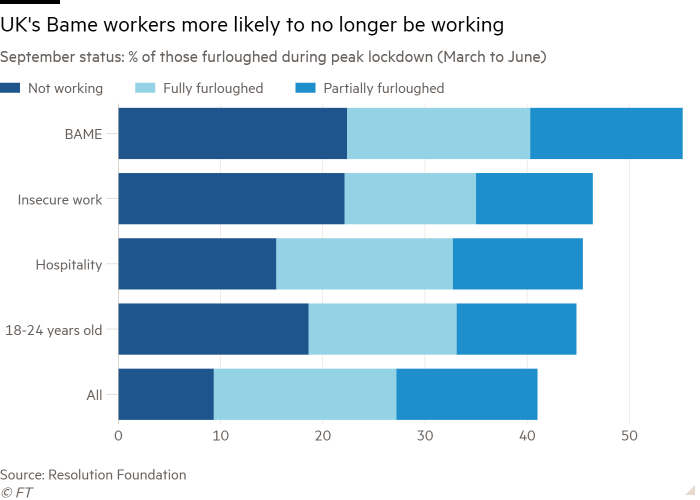 Bar chart of  September status: % of those furloughed during peak lockdown (March to June) showing UK's Bame workers more likely to no longer be working