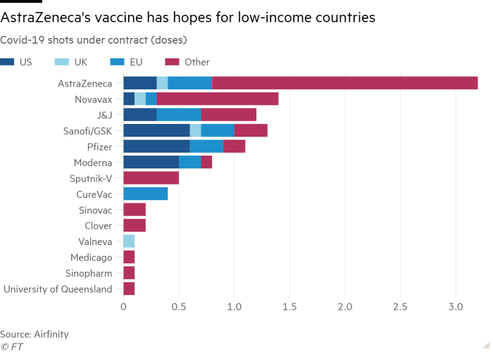 Bar chart of Covid-19 shots under contract (doses) showing AstraZeneca's vaccine has hopes for low-income countries