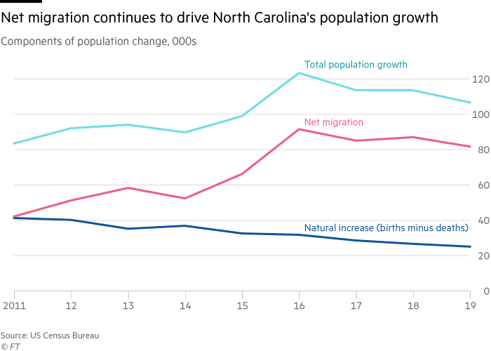 Line charts showing that North Carolina's population growth in recent years has been driven by net migration - people moving into the state
