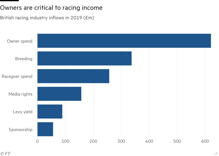 Bar chart of British racing industry inflows in 2019 (£m) showing Owners are critical to racing income