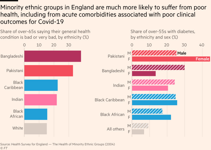 Chart showing that ethnic minorities are more likely than the white population to be in poor health, including being much more likely to have diabetes, a comorbidity associated with poor clinical outcomes for Covid-19