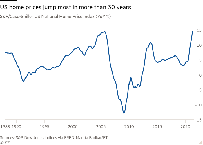 Line chart of S&P/Case-Shiller US National Home Price index (YoY %) showing US home prices jump most in more than 30 years