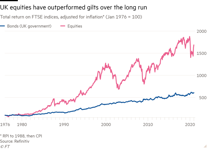 Line chart of total return on FTSE indices, adjusted for inflation* (Jan 1976 = 100) showing UK equities have outperformed gilts over the long run