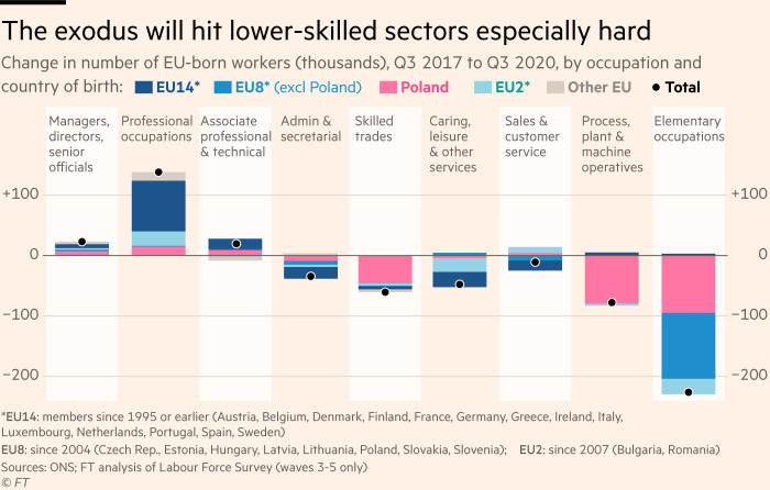 Chart showing that any exodus of EU migrants will hit lower-skilled and -paid sectors especially hard. The fall in numbers of EU-born employees since 2017 has been steepest in low-skilled occupations.
