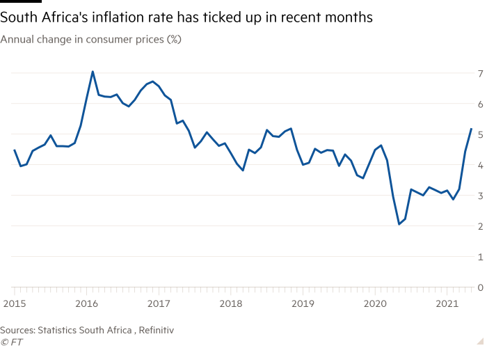 The line chart of annual changes in consumer prices (%) shows that South Africa's inflation rate has risen in recent months