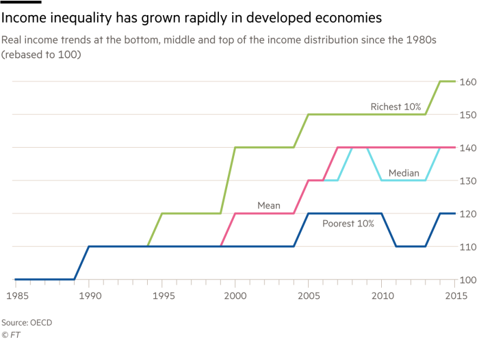 Chart showing income inequality has grown rapidly in developed economies, real income trends at the bottom, middle and top of the income distribution since the 1980s (rebased to 100)