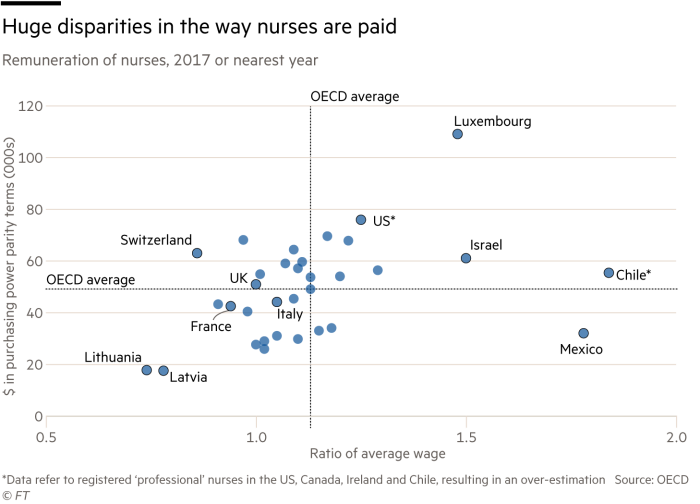 Scatter plot showing the remuneration of nurses, 2017 or nearest year